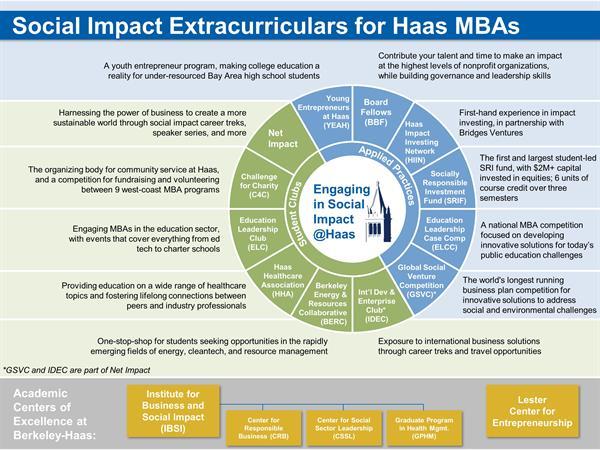Social Impact Extracurriculars @ Haas